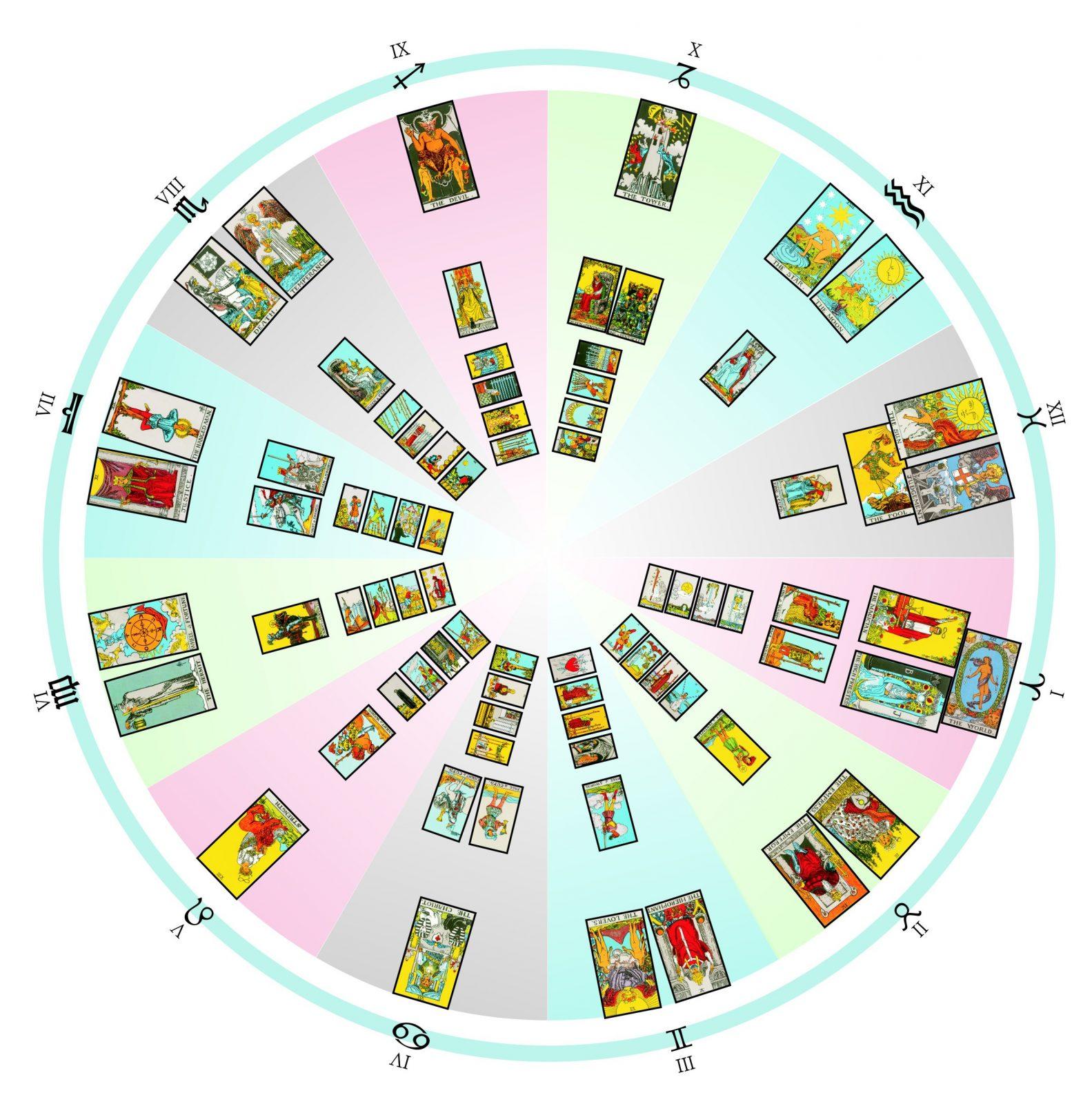 Таблица астрологических соответствий карт Таро Юрия Хана