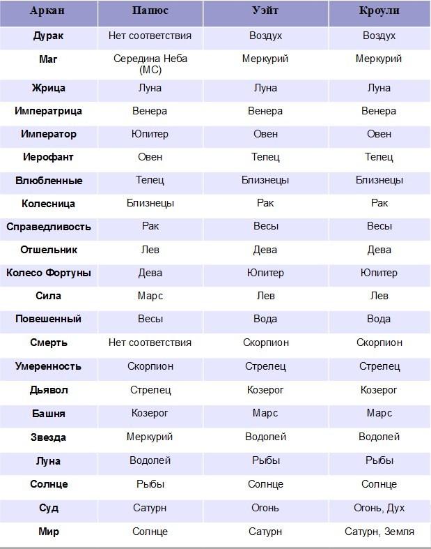 Таблица астрологических соответствий карт Таро Папюс Уэйт Кроули