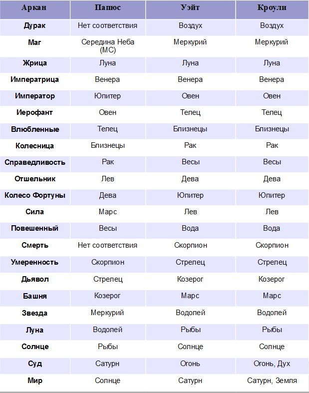 https://taroclass.ru/wp-content/uploads/2018/10/tablica-astrologicheskih-sootvetstvij-kart-taro-papjus-ujejt-krouli.jpg