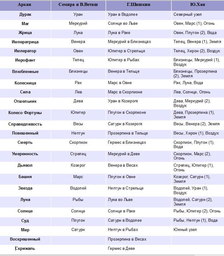 Таблица астрологических соответствий карт Таро Семира и В Веташ Шишкин Юрий Хан